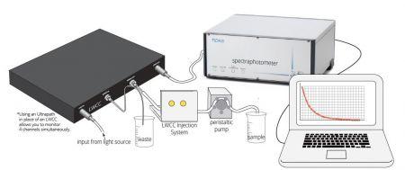 CDOM Measurement System