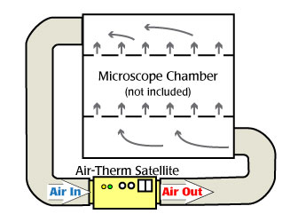 The AirTherm SAT system