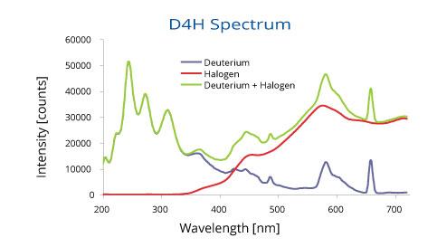 D4H Spectrum