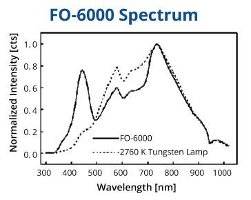FO-6000 Spectrum