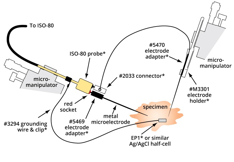 Differential application setup with ISO-80