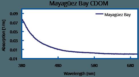 Mayaguez Bay measurement