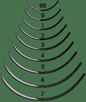 Cutting edge, 3/8 Circle