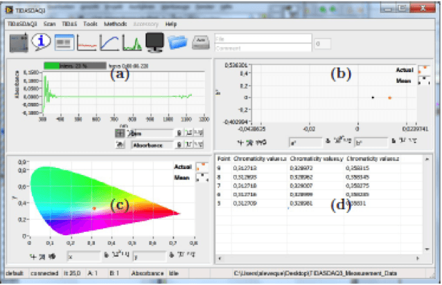 Tidas Analysis Module software