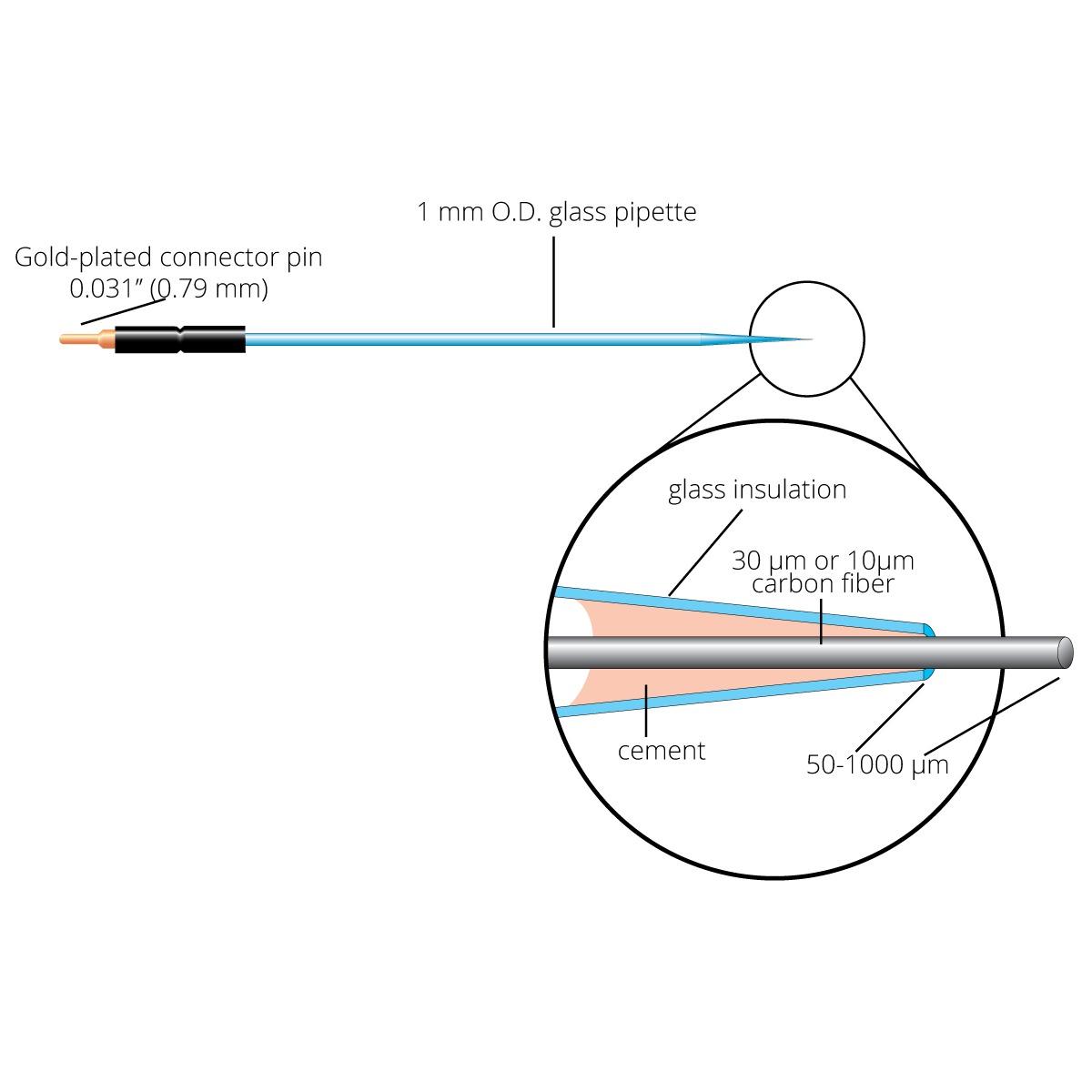 diagram of carbon fiber electrodes