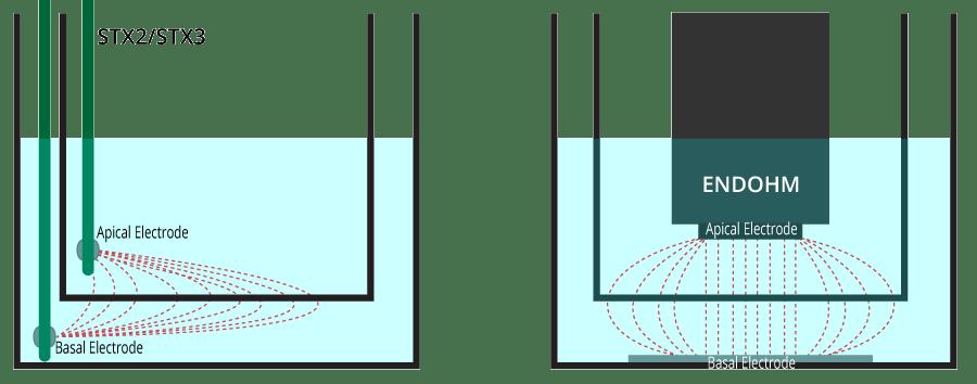 endohm-stx comparison