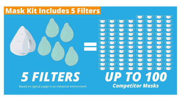 Mask kit includes 5 filters