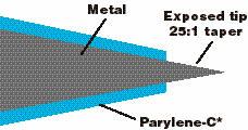 Metal electrode Kapton (KT) Tubing