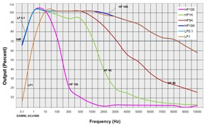 The standard 3dB frequency