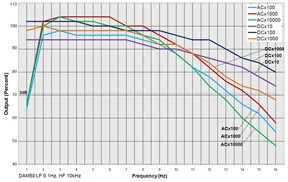 Bandwidth charts for the DAM50
