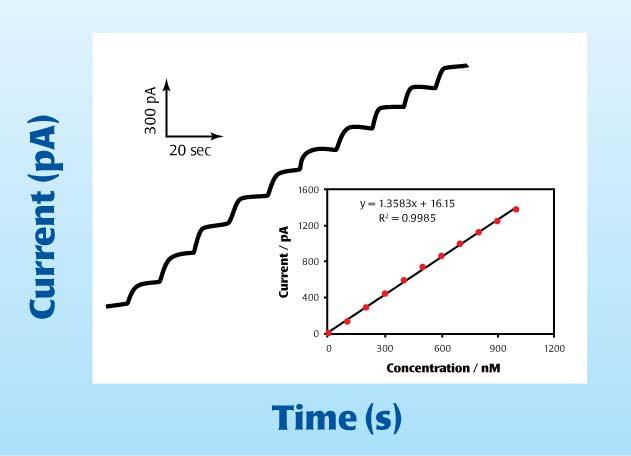 Nitric Oxide Sensor-Simultaneous measurement of force
