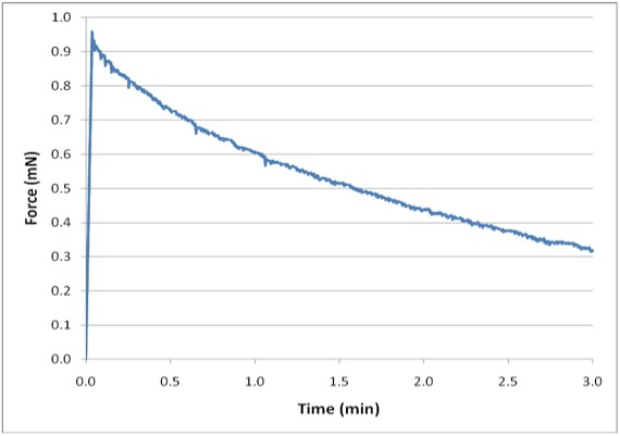 Micro-Scale Material Characterization graph