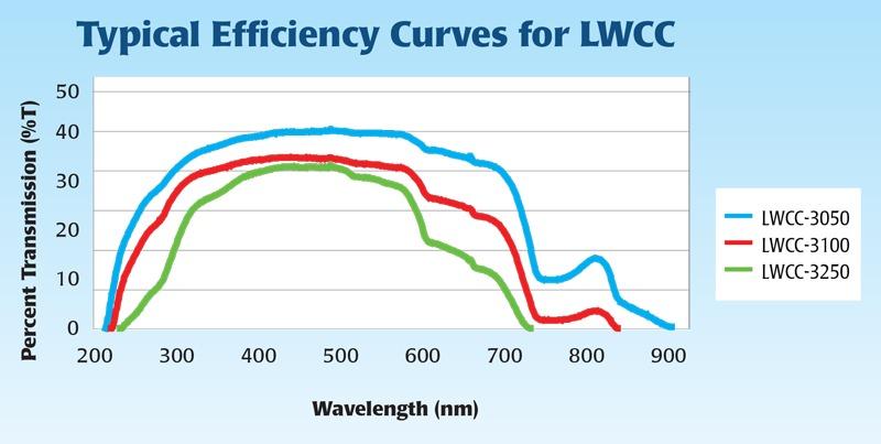 efficiencycurvelwcc3000.jpg